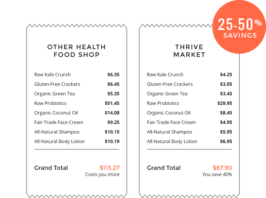 Picture of other health food savings vs Thrive Market savings